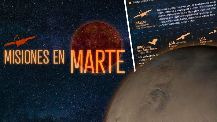 Ocho se encuentran activas: Conoce cuales son las misiones de exploración a Marte