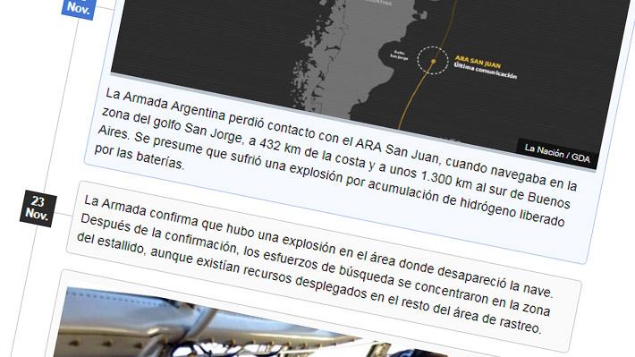 Desde que zarpó hasta que los encontraron: Cronología de la misteriosa desaparición del ARA San Juan