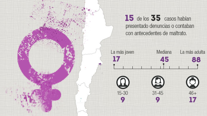 El mapa de los femicidios en Chile: Dónde les quitaron la vida a las 35 víctimas que suma el 2018