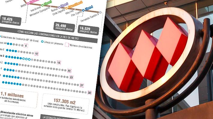 La cobertura crecerá de 118 a 140 kilómetros: Cómo quedará el Metro de Santiago con la nueva Línea 3