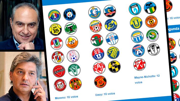 Mira cómo votaron los 32 clubes en las peleadas cuatro vueltas que terminaron con Moreno como presidente de la ANFP