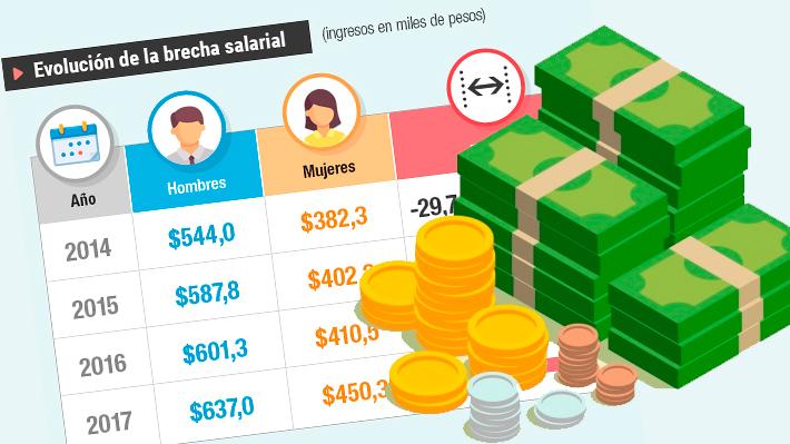 Género e ingresos: Las cifras que marcan las diferencias salariales en Chile