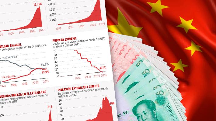 Cómo fue el proceso de reformas que llevó a China de una economía rural a ser la segunda potencia del mundo