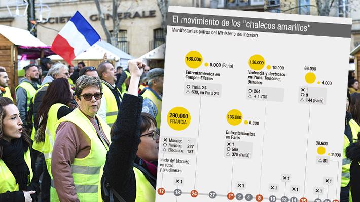 """Cronología: Movimiento de los """"chalecos amarillos"""" en Francia y sus repercusiones"""
