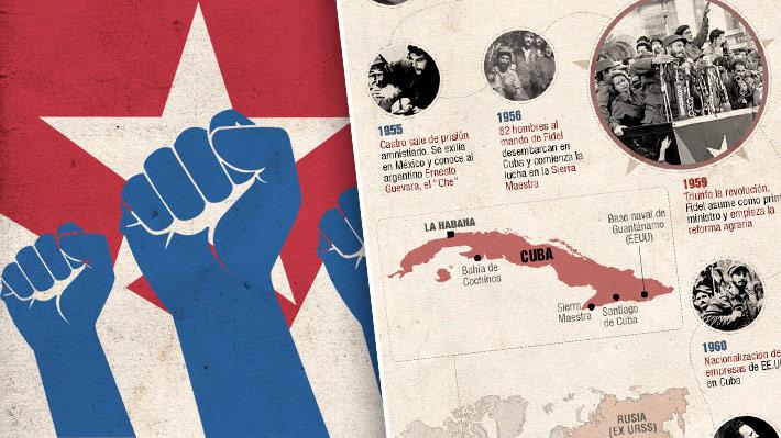 """Fidel Castro y """"Che"""" Guevara fueron protagonistas: Los hitos más relevantes a 60 años de la Revolución Cubana"""