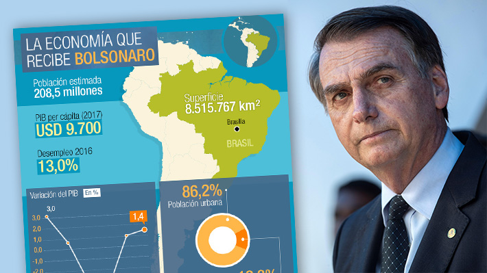 Las cifras económicas y sociales con las que Bolsonaro asume la presidencia de Brasil