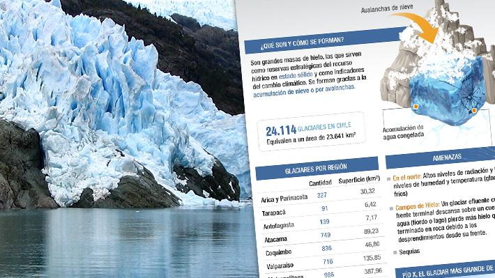 Existen más de 24 mil glaciares en el país: Conoce cómo es la situación actual de estas masas de hielo en Chile