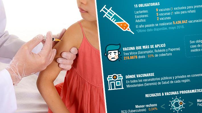 Conoce cuáles son las vacunas que exige el Ministerio de Salud este 2019: Existen 15 obligatorias