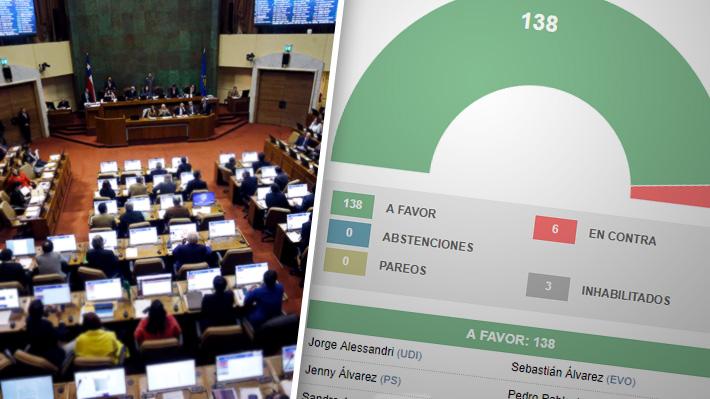Cómo votaron los diputados en proyecto que eleva subvención a organismos colaboradores del Sename
