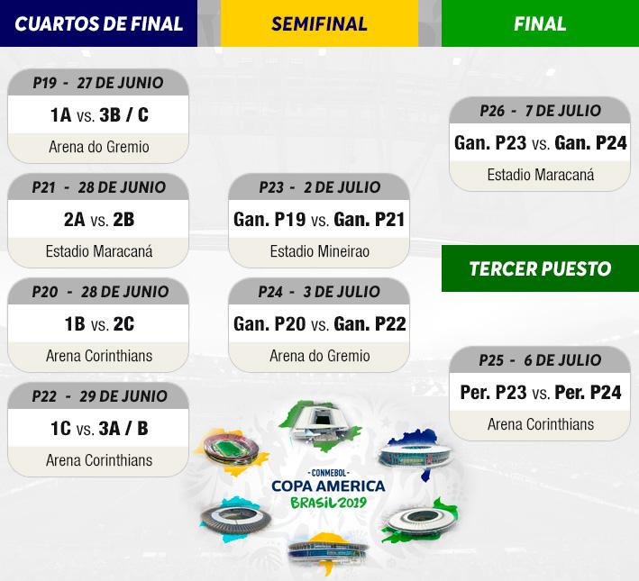 Calendario Copa.Cuando Juega Chile Conoce Como Quedo Conformado El Calendario De La