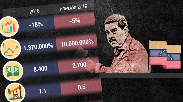 Economía venezolana en medio de la crisis política: Las proyecciones del país con Maduro al mando en 2019