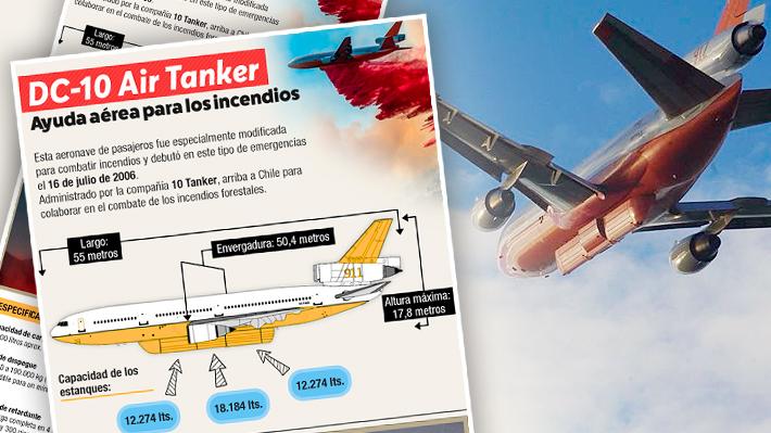 """Cómo es el """"Air Tanker"""" que llega a Chile para combatir los incendios forestales"""