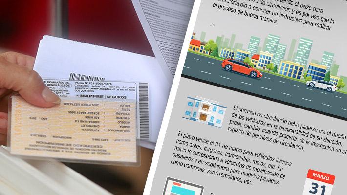 De los requisitos a las formas de pago: Conoce los puntos clave para renovar el permiso de circulación