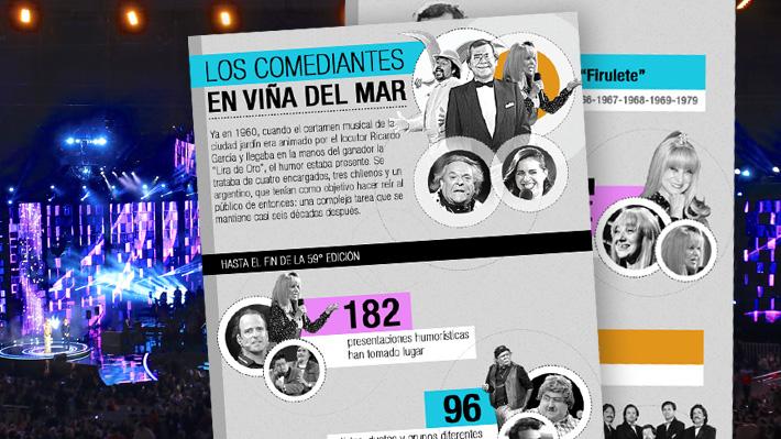 """Ad portas de la 60° edición: Radiografía a los comediantes que se han enfrentado al """"Monstruo"""" de la Quinta Vergara"""