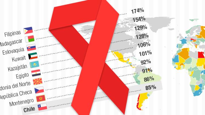 Ante avances en la lucha contra el VIH: ¿Cuál es el panorama de la epidemia de sida en el mundo?