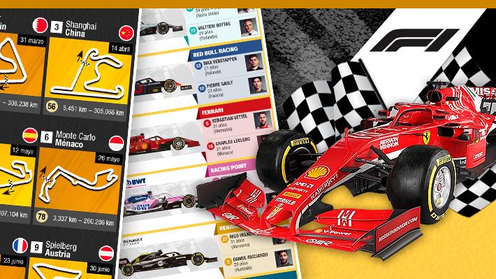 Fórmula Uno a fondo: Conoce las escuderías, el calendario y en qué ciudades se disputará la temporada 2019