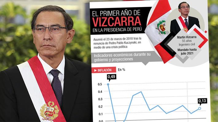 Las cifras económicas del primer año de Martín Vizcarra en la presidencia de Perú