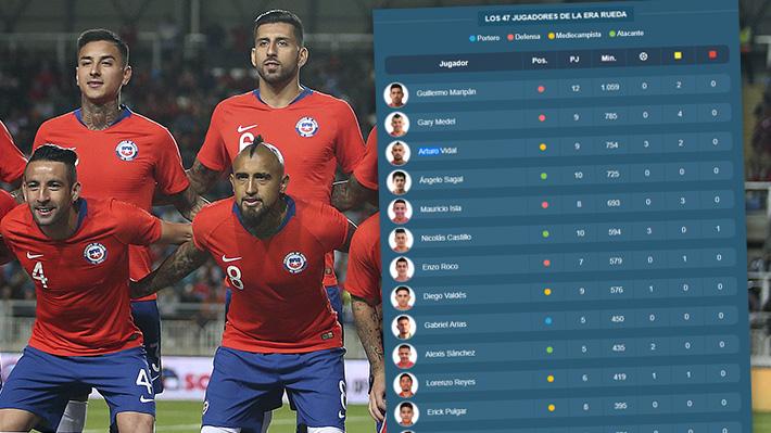 Maripán es el que más ha jugado: Mira el minutaje de los 47 futbolistas que ha utilizado Reinaldo Rueda en su proceso