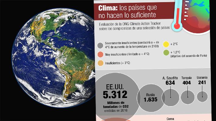 Chile también reprueba: Qué tan cerca están algunos países de las metas sobre cambio climático