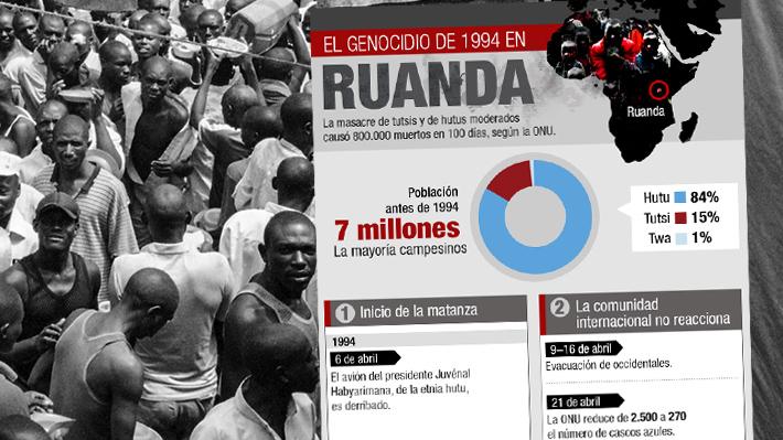 A 25 años del genocidio en Ruanda: Cómo fueron los 100 días que remecieron al corazón de África