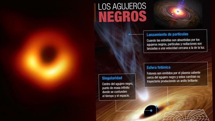 """Cómo son los agujeros negros y las características del """"protagonista"""" de la primera imagen"""