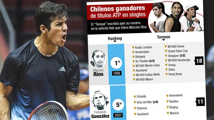 Quiénes son los tenistas chilenos que han ganado títulos en la ATP y en qué torneos