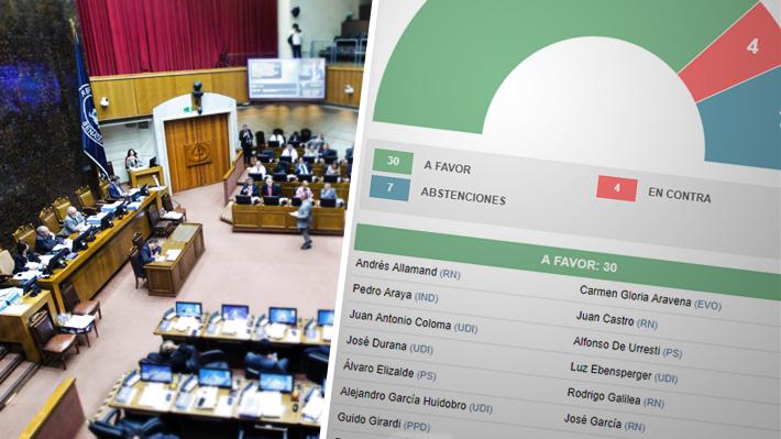 Cómo votaron los senadores el nombramiento de Raúl Guzmán como nuevo secretario general de la Cámara Alta