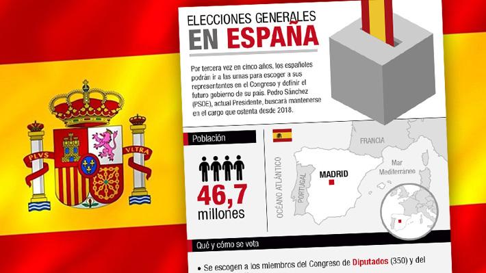 España vuelve a las urnas: Cómo es el escenario de la tercera elección general en cinco años