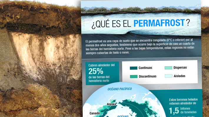 Tierras congeladas: Qué es el permafrost y por qué es importante para el medio ambiente
