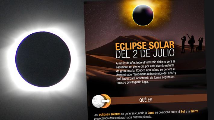 Guía para entender el eclipse solar del 2 de julio, el esperado evento astronómico que oscurecerá Chile