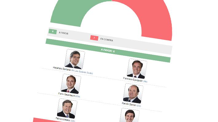 Con rechazo de la DC: Revisa cómo votaron los diputados de la comisión de Trabajo la reforma de pensiones