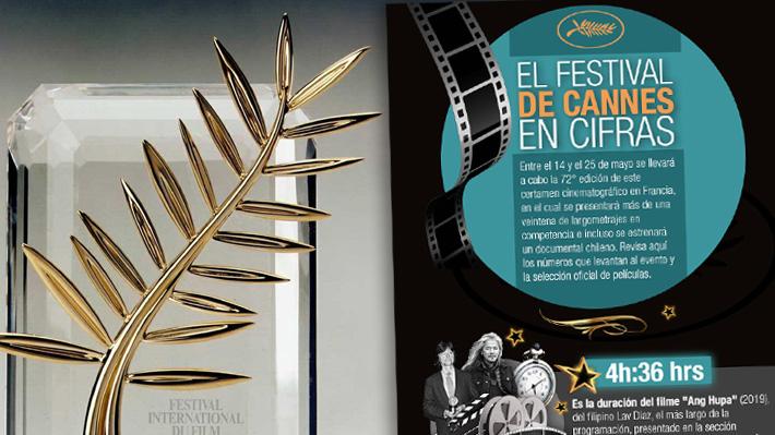 Hoy comienza el 72° Festival de Cannes: Los números que levantan esta edición con solo un representante chileno