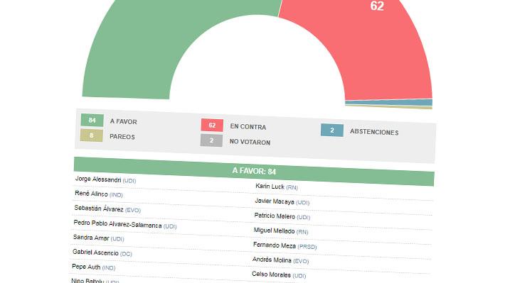Revisa cómo votaron los diputados la idea de legislar la reforma de pensiones en la Sala