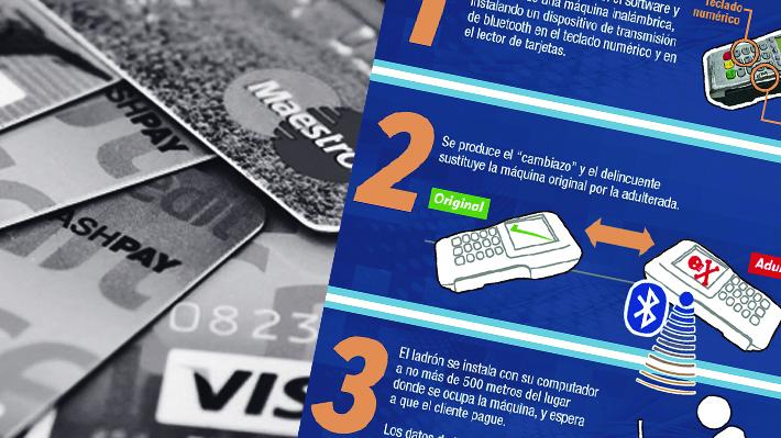 Más de 1.700 tarjetas afectadas: Así funciona el skimmer, la trampa usada para clonar plásticos