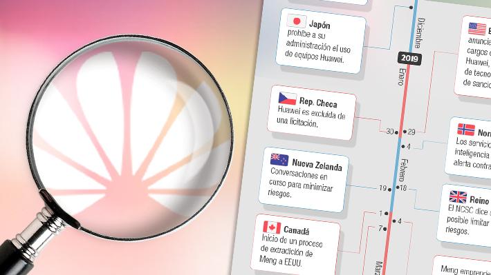 Huawei bajo presión: Cronología del caso que acorrala al gigante de las telecomunicaciones en China