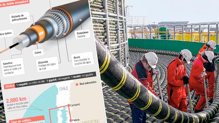 Cómo es la Fibra Óptica Austral, el cableado que proveerá de mejor internet al extremo sur del país