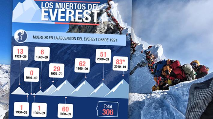 La montaña con más víctimas en el mundo: Cuántas personas han fallecido intentando ascender el Everest