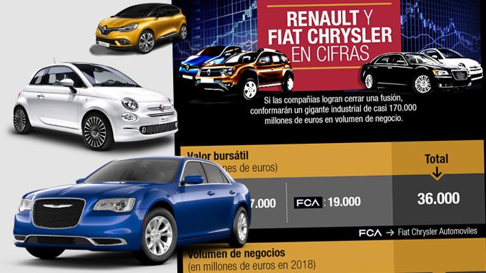 Renault y Fiat Chrysler en cifras: Cuál sería el resultado de la posible fusión entre ambos