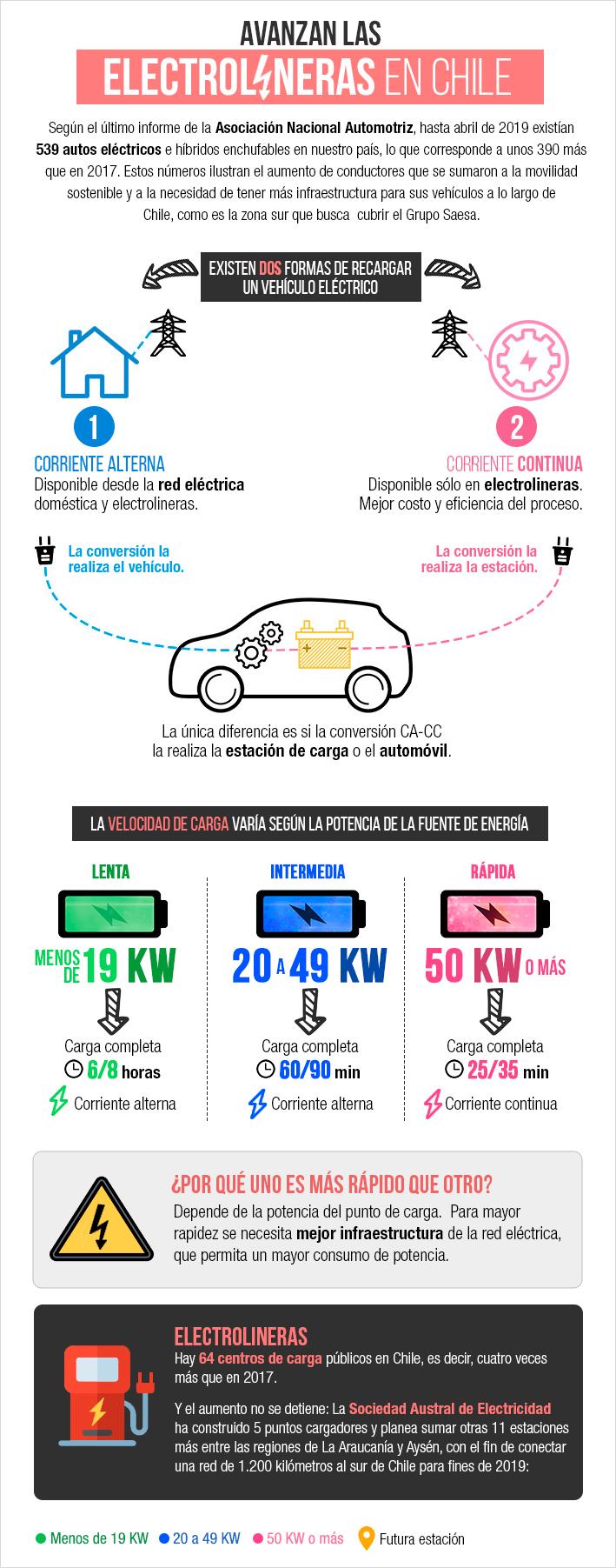 El sostenido aumento de los autos eléctricos en Chile y