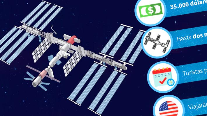 Turismo espacial en la EEI: ¿Bajo qué condiciones se podría ir a conocer más allá de la atmósfera?