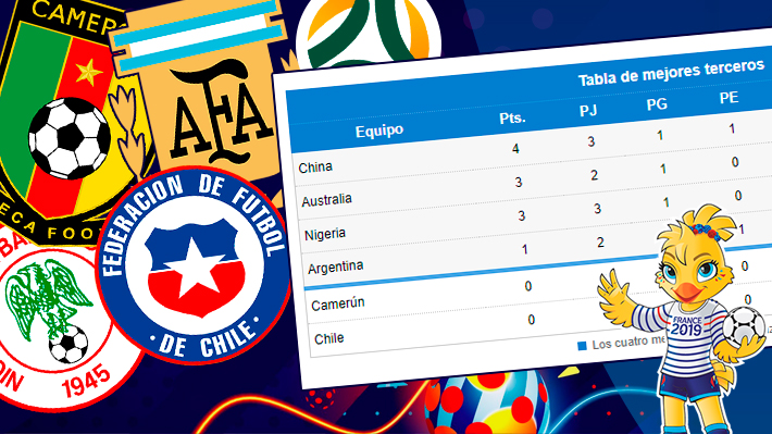 Chile se complica: Mira cómo está la tabla de los mejores terceros del Mundial Femenino