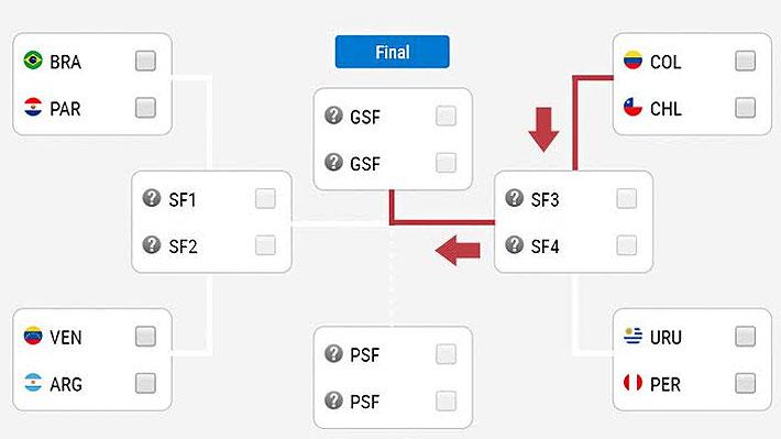 Cómo sería el camino de Chile hasta llegar a una hipotética final de la Copa América
