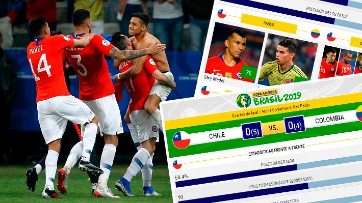 Chile fue más preciso y Medel fue quien intentó más pases: Los números del duelo ante Colombia