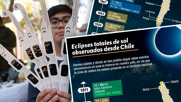 Conoce todos los eclipses totales de Sol que se han visto en Chile: El primero se registró en 1811 en Tierra del Fuego