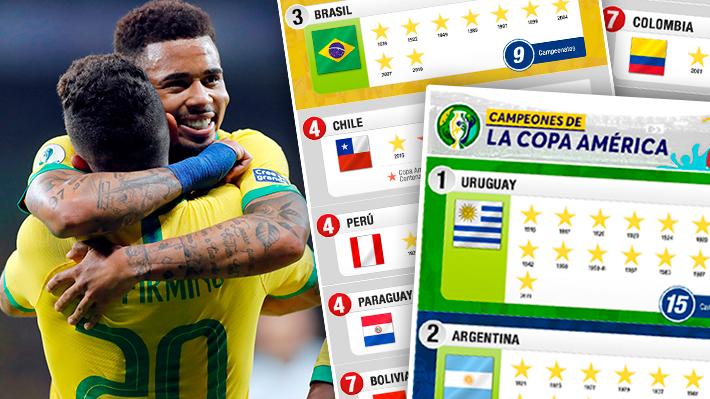 Brasil alcanzó su novena corona: Conoce el listado de campeones de la Copa América