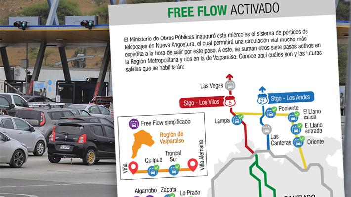 <i>Free flow</i>: Los peajes que ya cuentan con el sistema y cuáles se sumarán próximamente