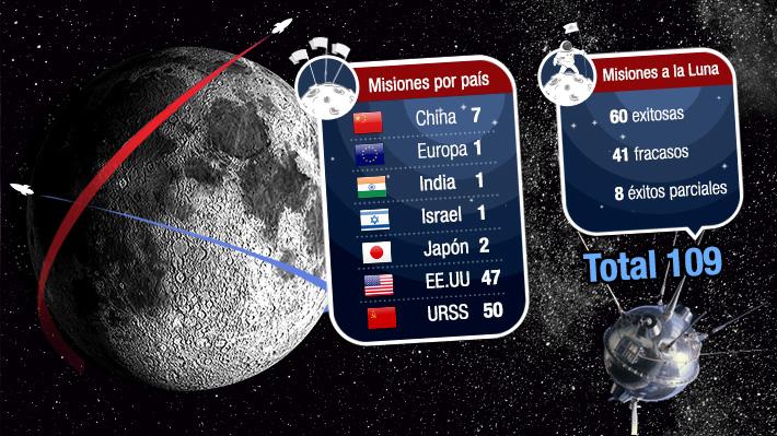 Humanos en la Luna: Qué misiones han llegado y cuáles objetos terrestres se encuentran en ella