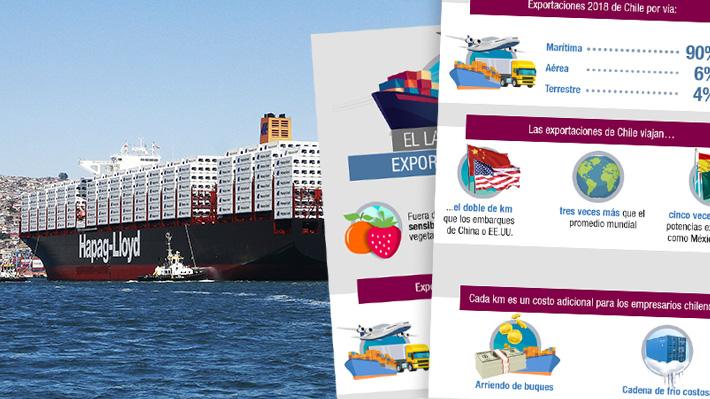 Las distancias que recorren las exportaciones chilenas para llegar a otros países y su comparación con el resto del mundo