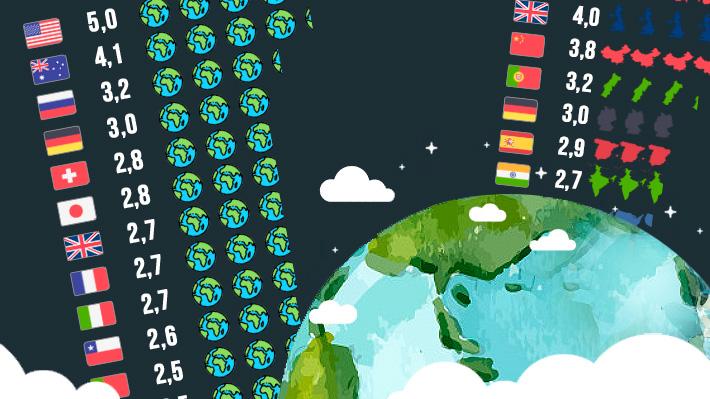 Día del Sobregiro ecológico: ¿Cuántos planetas Tierra necesitaríamos si la población mundial viviera como Chile?