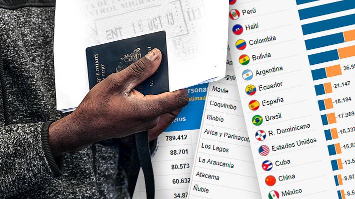 Venezuela, Perú y Haití se consolidan con las colonias más grandes: Las últimas cifras sobre extranjeros en Chile
